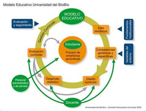 Modelos Curriculares Definicion Y Componentes universidad b 237 o b 237 o modelo educativo