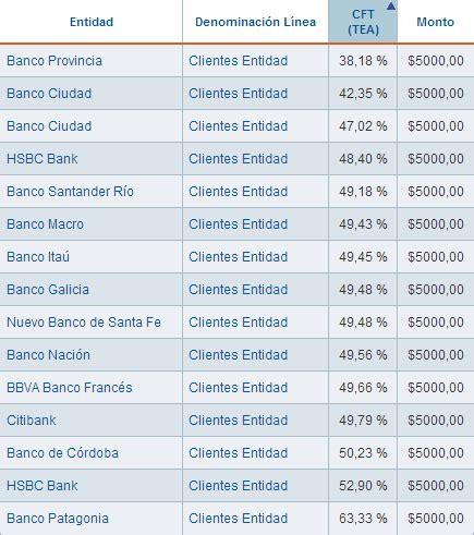 prestamos bancos argentina pr 233 stamo personal m 225 s barato 191 cu 225 l es el banco que m 225 s te