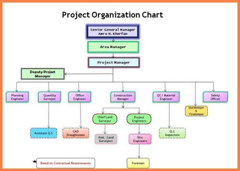 design for manufacturing a structured approach pdf 9 organizational chart of construction company company