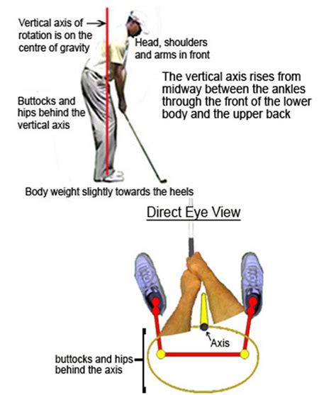 golf swing around the body correct golf swing rotation maximizes power to the club head