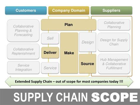 Of Nebraska Mba Supply Chain by Supply Chain It Convergence Mba Talk