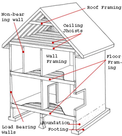 house structure parts names house structure1 building sciences 16 3