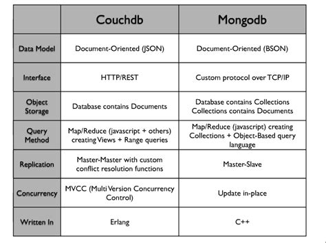 Db Vs Mongo Db by Matt Callanan S Couchdb Vs Mongodb