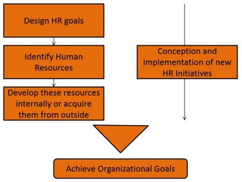 Mba Human Resource Management International by Human Resources Management Assignment Source Review