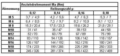 Motorrad Gabel Drehmoment by Technische Informationen