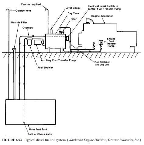 fuel piping diagram fuel day tank piping diagram plumbing and piping diagram