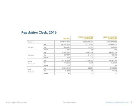 population reference bureau datos de la poblaci 243 n mundial 2016 population reference
