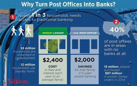 Take Me To The Nearest Post Office by Postal Banking Save The Post Office