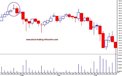 stock pattern doji evening doji star