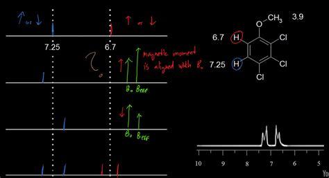 nmr tutorial questions organic chemistry basics of nmr spin spin splitting