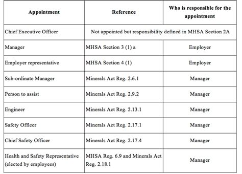 legal appointments liability drillsafe