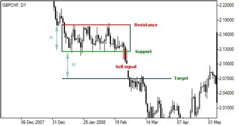 price pattern trading system rectangle pattern bearish trading ranges forex chart