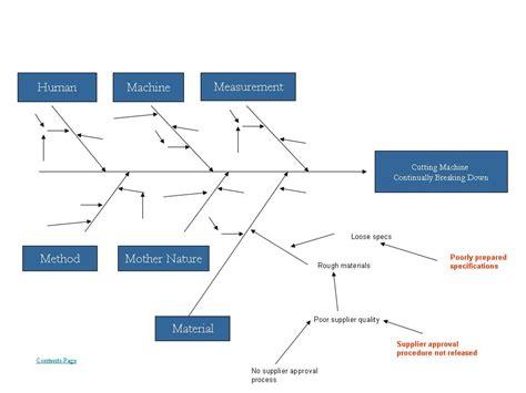 diagramme ishikawa exemple cause and effect diagram fishbone ishikawa diagram