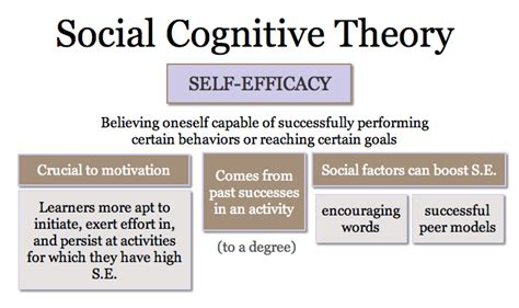 cognitive biography definition social learning theory quotes quotesgram