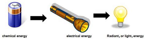 what type of energy is a flashlight aisa s energy transformation project thinglink