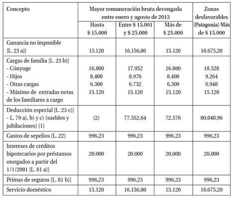 deducciones personales ganacias 2012 deducciones personales