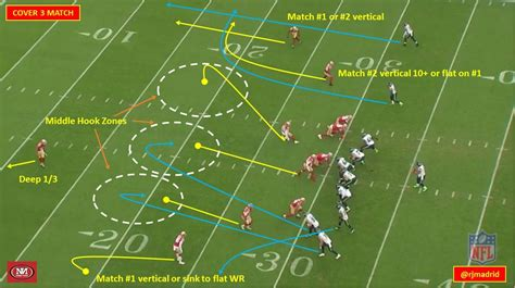 pattern matching defense 49ers playbook week 12 cover 3 and cover 4 pattern match