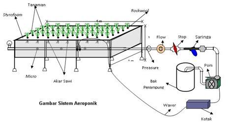 New Pot Hidroponik Wick System Mei all about hidroponik page 3 kaskus