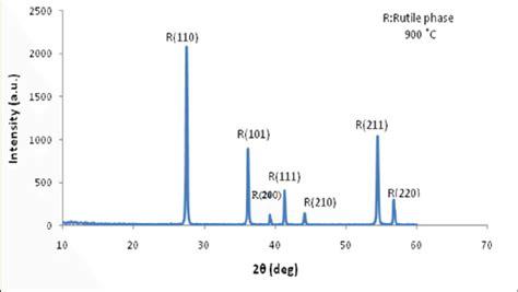 xrd pattern intensity figure 2b xrd pattern rutile phase which have intensity