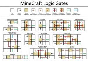 redstone logic gates mastering the fundamental building blocks for creating in machines