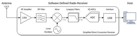 design and application of radio broadcasting system luaradio new to sdr