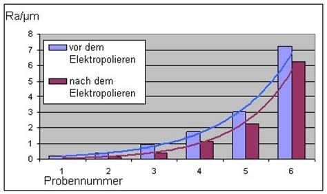 Polieren Rauheit by M 246 Glichkeiten Zur Optimierung Von Oberfl 228 Chen Durch