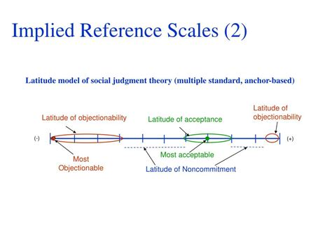 reference books for service quality ppt reference scales of service quality and satisfaction