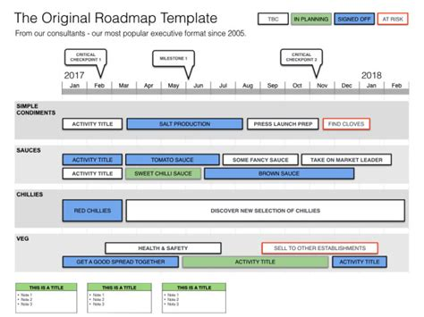 Keynote Product Roadmap Template Our Format Since 2005 Docs Roadmap Template