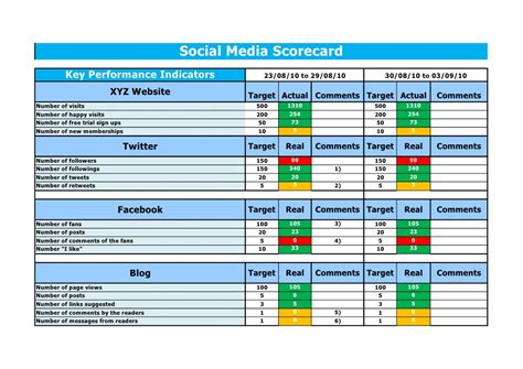 Business Scorecard Template actionflow social media scorecard template 2 0