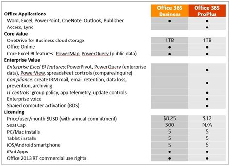 Office 365 Home Vs Personal Announcement Of 3 New Office 365 Plans