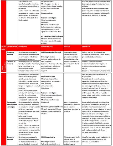 matriz de competencias 2016 todas las reas secundaria rutas del matriz de competencia y capacidades secundaria educacion