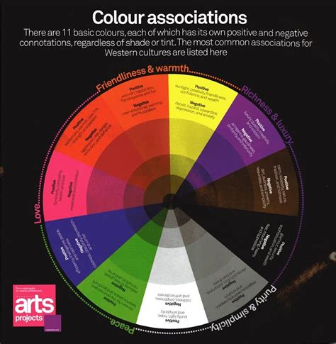 color associations color associations wheel that shows 11 basic colors with