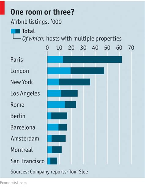 airbnb york new york deflates airbnb the economist