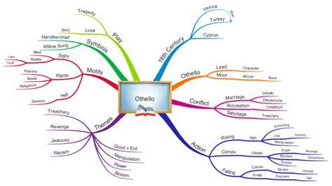 mindmap of othello themes analysis imindmap othello overview mind map biggerplate
