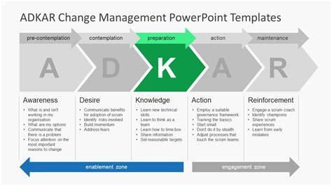 Adkar Change Management Powerpoint Templates Slidemodel Culture Change Plan Template