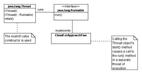 java tutorial runnable threads