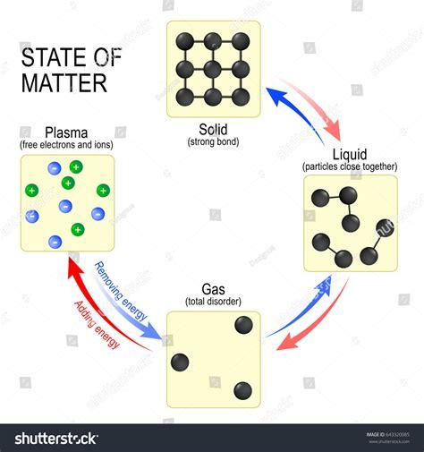 liquid layout en francais fundamental states matter solid liquid gas stock