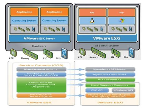 vmware esxi console what is the difference between vmware esx and vmware esxi