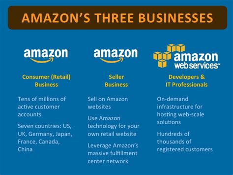 amazon business amazon web services quot how does cloud computing change the