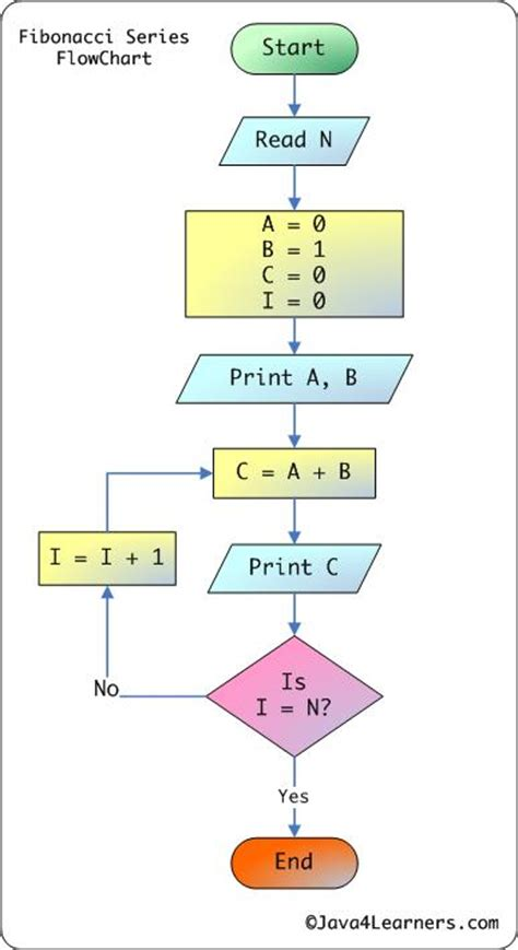 fibonacci series flowchart write a program to generate fibonacci numbers developerfeed