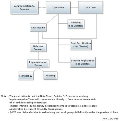 redundancy procedure flowchart redundancy procedure flowchart create a flowchart