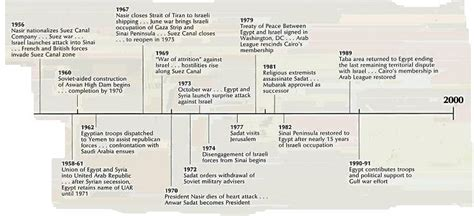 timeline of the ottoman empire 20thcenturymiddleeast local egypt