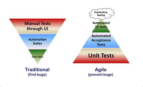 bizcoder the web api business layer anti pattern recall the concepts of the test pyramid