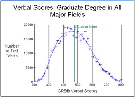 Average Mba Iq by Gre Scores Percentiles Chart Dolap Magnetband Co