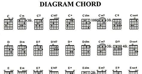 cara main gitar papinka masih mencintainya cara belajar main gitar bagi pemula berkreasi