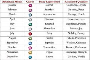 Crystal birthstones by month click for details birthstones by month