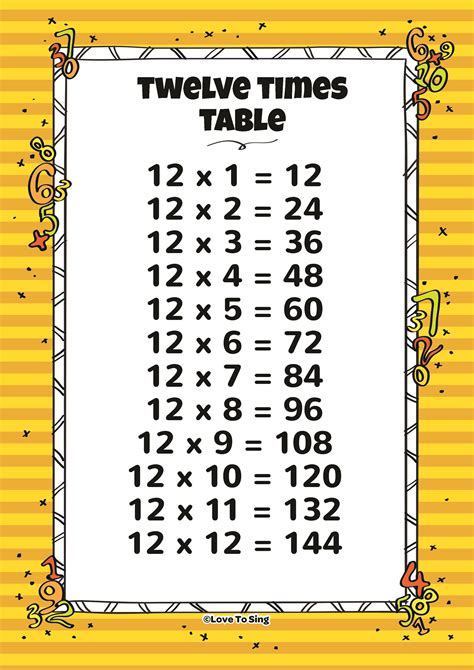 What Were The 12 Tables by Twelve Times Table And Random Test Song With