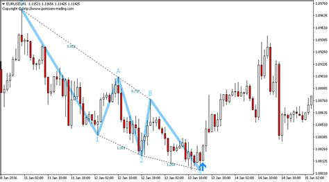 abcd pattern indicator mt4 download free three drives pattern indicator for metatrader mt4 mt5