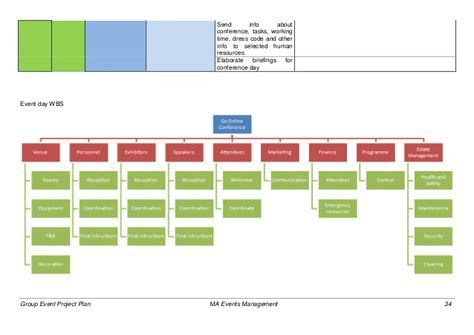 Rowe Chairs Group Event Project Plan
