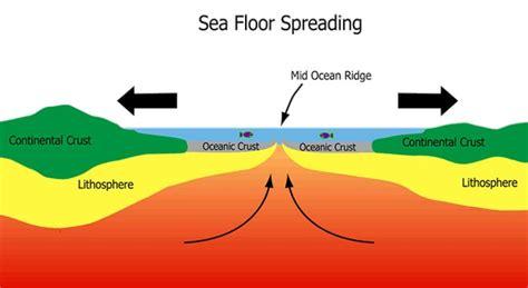 seafloor spreading diagram thompson christa seafloor spreading